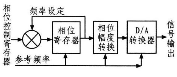 基于直接數字合成技術的信號發生器的設計
