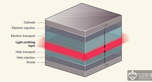 红色OLED亚像素效率上取得的新突破 对于VR一体机来说相当重要