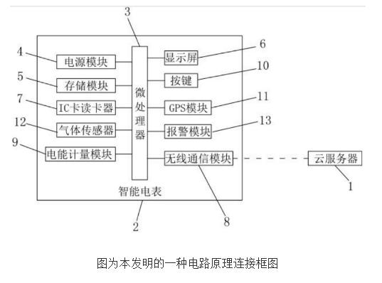 基于物联网的智能电表系统的设计及原理