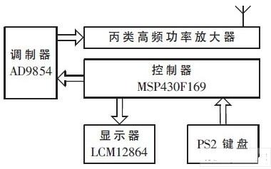 采用DDS技术实现无线数据传输系统的数字调制功能...