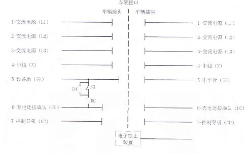 《电动汽车传导充电用连接装置》国标第二部分:交流充电接口