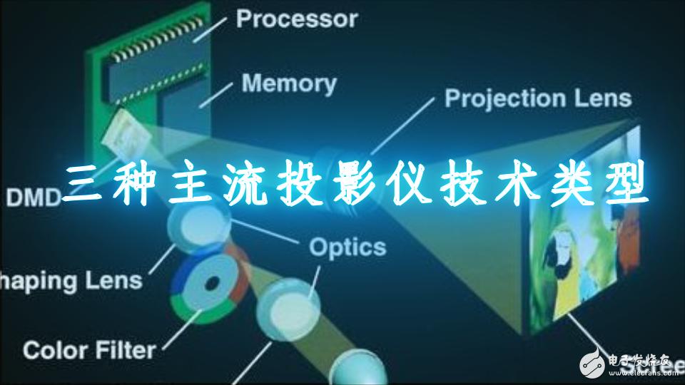 三种主流投影仪long88.vip龙8国际类型