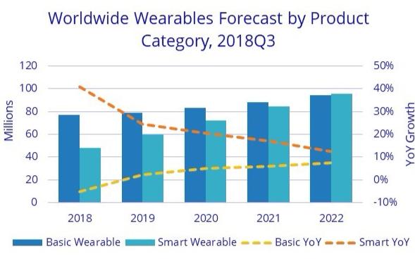 未来5年智能手表年复合增长率达到11%