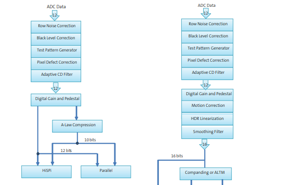 AR0230CS CMOS数字图像传感器的数据手册免费下载