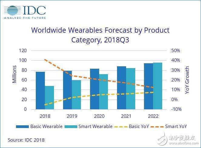 智能手表未来五年复合年增长率(CAGR)达到11%