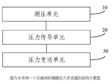 隔膜压力变送器的原理及设计