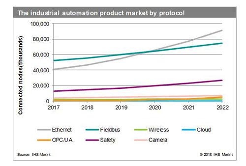 IIoT时代,工业自动化市场呈现哪些变化?