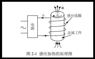 如何研究一種用于感應加熱E類逆變電源的詳細論文資料說明