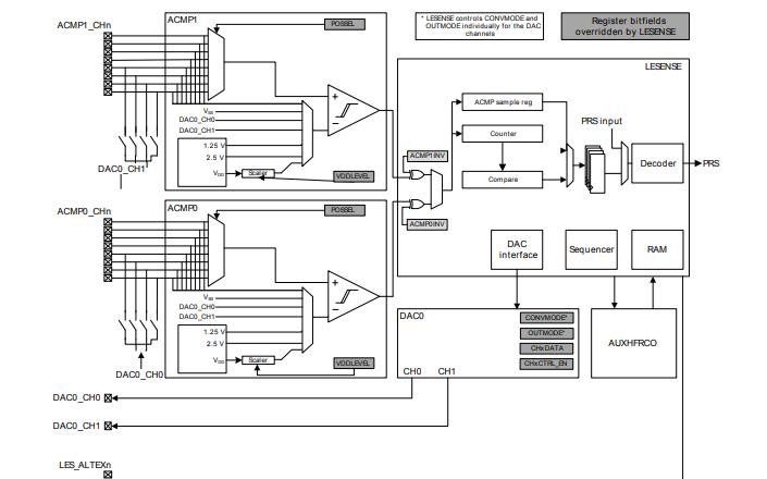 电感式感应的基本知识介绍和EFM32低能耗传感器单片机的使用手册