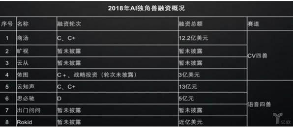 AI浪潮席卷全球 中国人工智能产业呈现三国鼎立的...