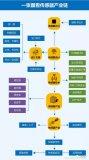 中国传感器产业如何从技术与应用中突围