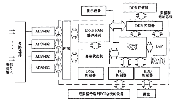 如何使用FPGA设计高速实时数据采集存储系统的资料概述