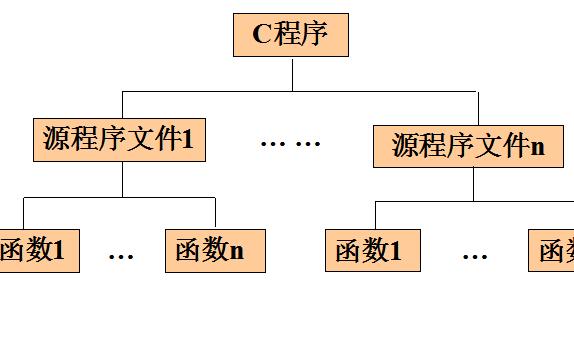 C语言程序设计教程之如何进行函数与编译预处理资料概述