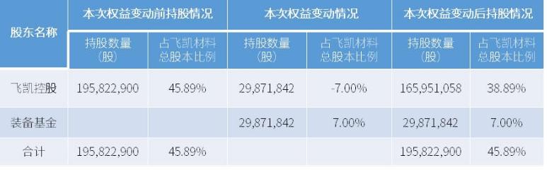 上海飞凯与上海半导体投资基金签署股份转让协议