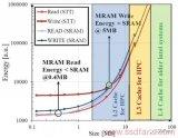 在5nm節點上, STT-MRAM與SRAM相比可以為緩存提供節能效果