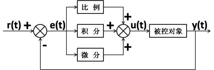 STM32单片机PID算法的原则及应用方法