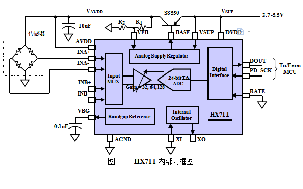 HX711电子秤专用模拟数字AD转换器芯片数据手册数据手册免费下载