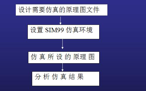Protel99SE教程之电路仿真的详细资料先容