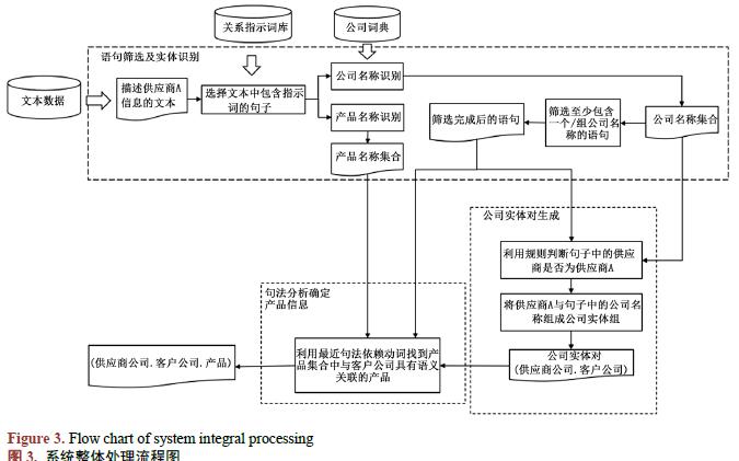 如何使用NLP进行企业供应关系的自动抽取研究