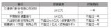 欧菲科技银行授信28.5亿元,拟向南昌欧菲生物识别增资2亿元
