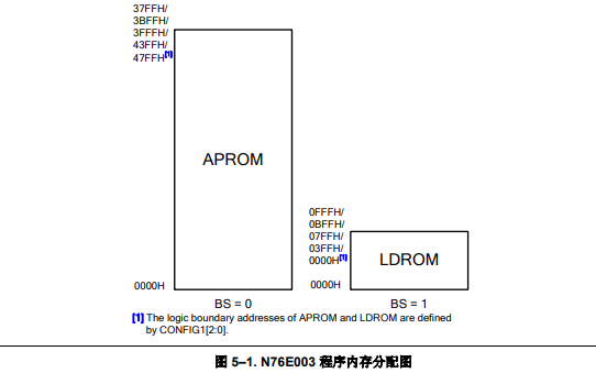 N76E003增强型8位8051内核微控制器的数据手册免费下载