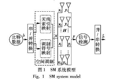 空间调制系统下改进的QRD-M检测算法
