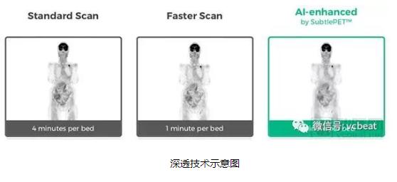深透医疗AI影像产品获FDA认证 中国背景AI医学影像企业真正走向美国