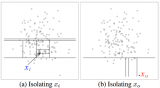 基于二叉树的ensemble异常检测算法