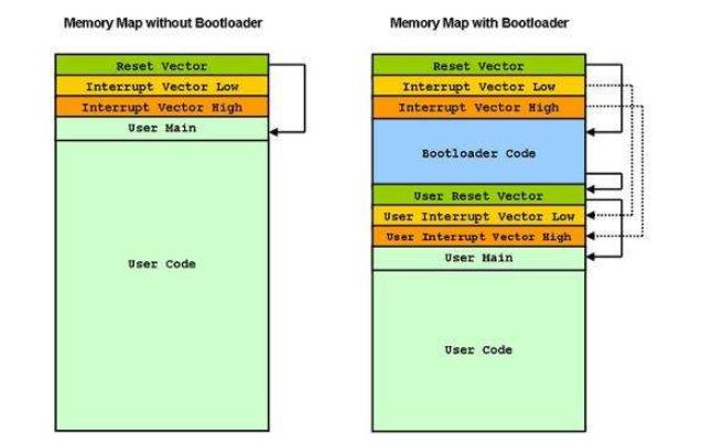 移植Bootloader的过程总结资料说明