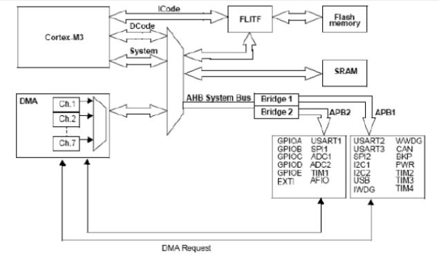 STM32F101xx和STM32F103xx微控制器的数据手册免费下载