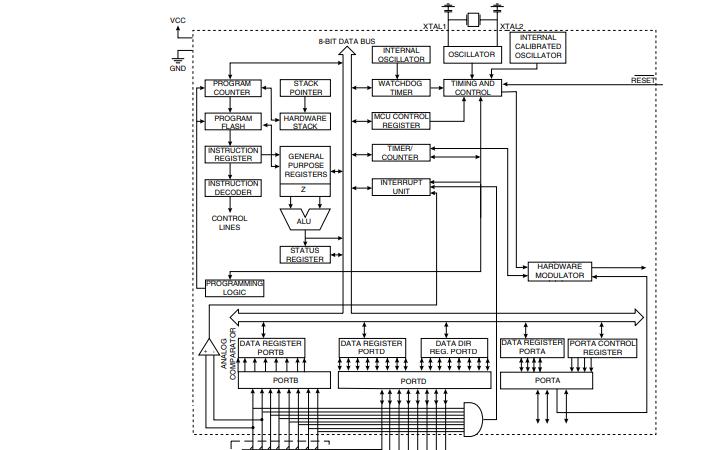 ATtiny28 2K字节闪存的微控制器的数据和应用手册免费下载