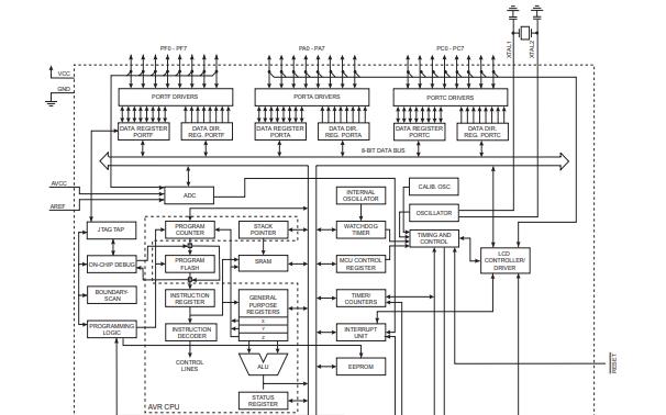 ATmega169系列低功耗8位CMOS微控制器的数据手册免费下载
