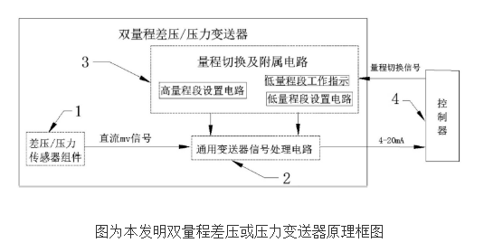 具有双量程的差压或压力变送器的原理及设计