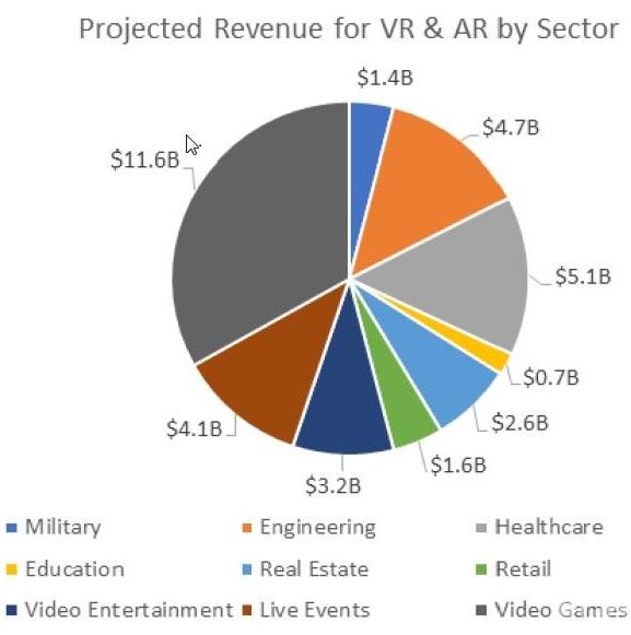 VR/AR技术正在改变制造业的面貌