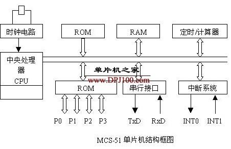 MCS-51单片机内部结构及功能详解