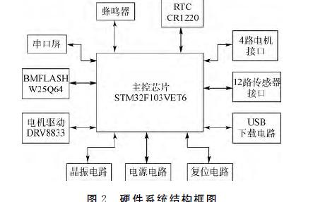 如何使用uCOS-III进行教育机器人系统设计概述
