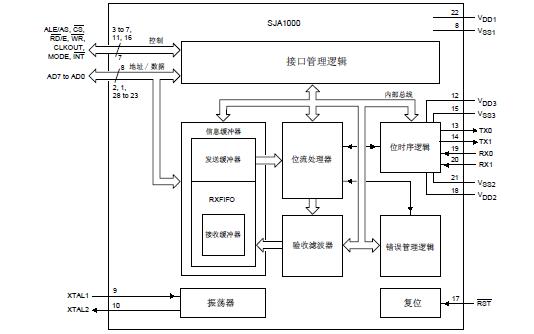 SJA1000独立CAN控制器的详细数据手册和应用资料免费下载