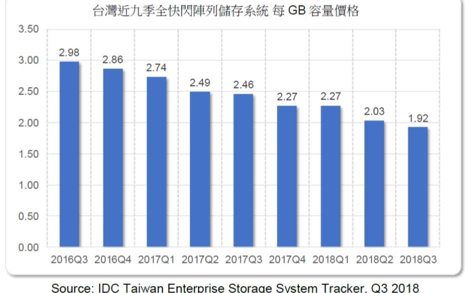 2018年Q3台湾企业储存系统全闪存每GB价格跌破2美元