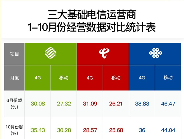 中国移动未来的固网家宽发展潜力究竟还有多大的提升...