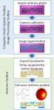 如何处理使用网络摄像头或智能手机拍摄的图像中可能出现的光学畸变?