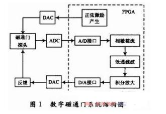 如何使用fpga做数字磁通传感器系统