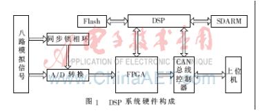 基于dsp風電場電能質量檢裝置