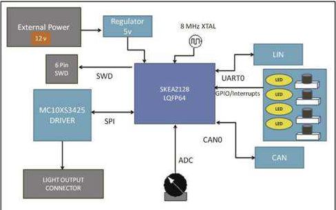 KEA128库的配置信息详细资料免费下载