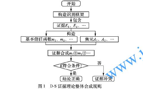 使用改进权重的D-S证据理论的动态负载平衡算法概述