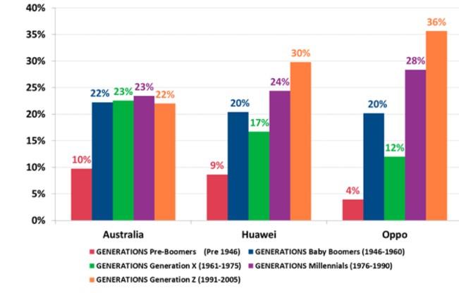 华为和OPPO在澳大利亚用户中占比已达到了45%市场空间巨大