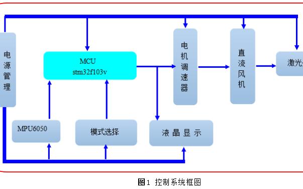 使用STM32单片机设计的风力摆资料合集程序和原理图PCB论文等