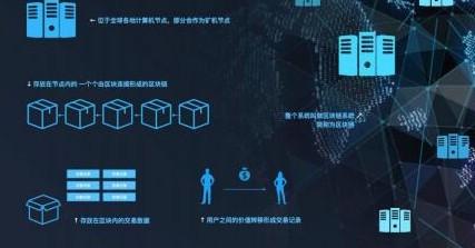 DLB数链能为交易环境提供一个全面的数据的安全
