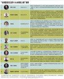 """《哈佛商业评论》发布""""全球最受关注的十大AI领军人物""""榜单"""