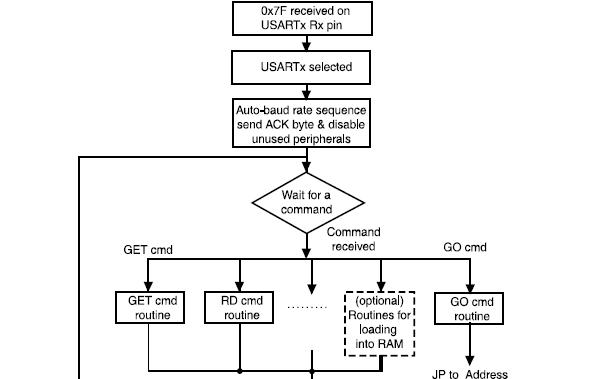 如何在STM32微控制器引导加载器中使用USART协议的详细资料说明