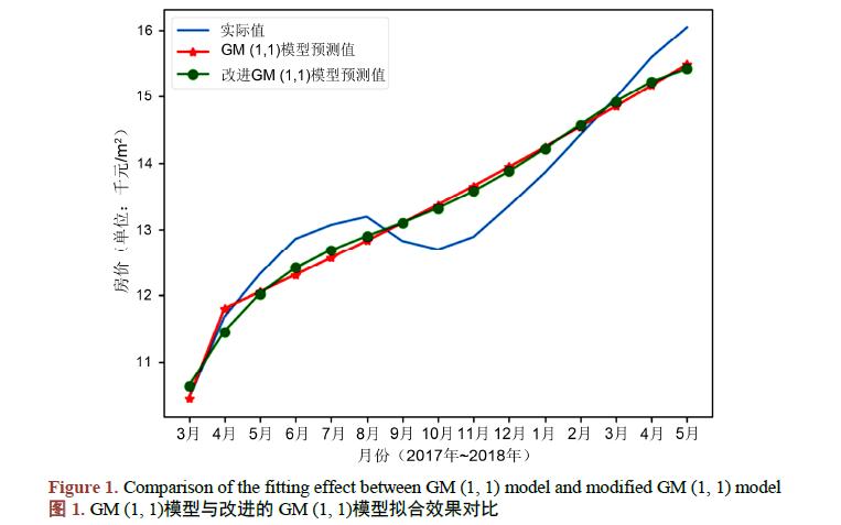 如何使用改进GM模型进行房价预测模型资料说明